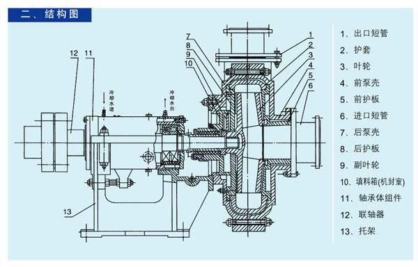 下面按泵头部分,轴封部分及传动部分,分别叙述其结构特点.